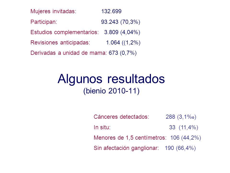 Algunos resultados (bienio 2010-11) Mujeres invitadas: 132.699 Participan: 93.243 (70,3%) Estudios complementarios: 3.809 (4,04%) Revisiones anticipad