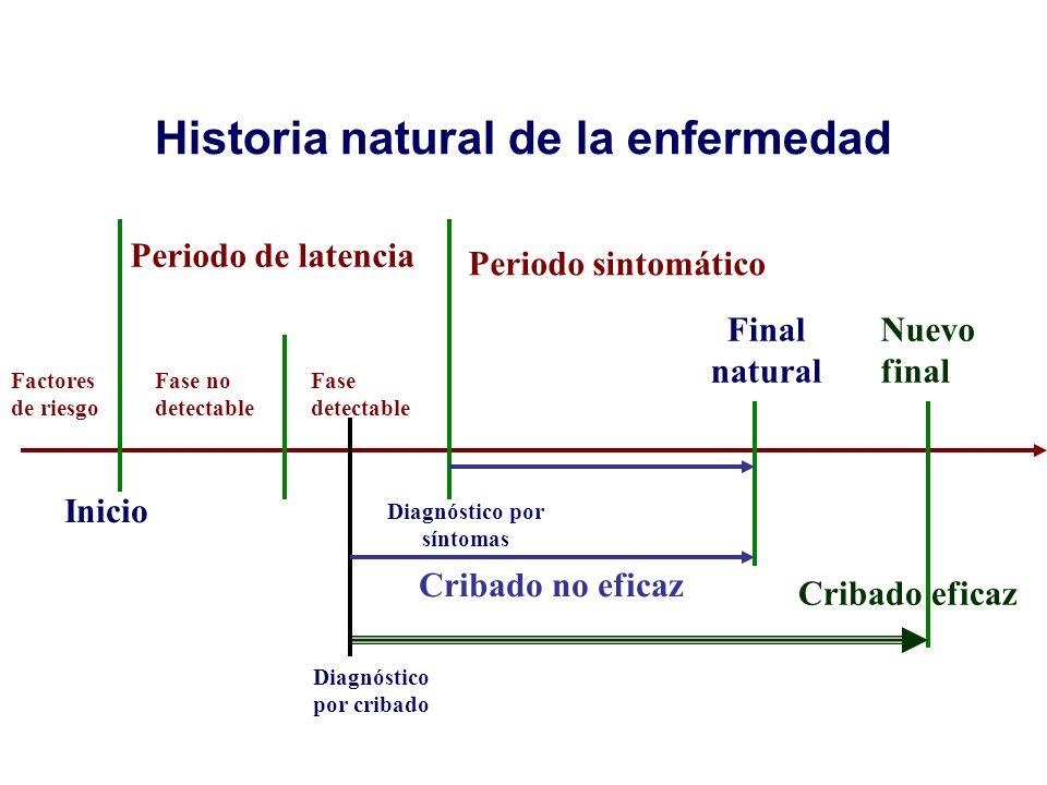 Historia natural de la enfermedad Fase no detectable Cribado eficaz Periodo sintomático Periodo de latencia Inicio Factores de riesgo Final natural Fa