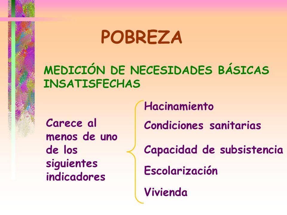 POBREZA MEDICIÓN DE NECESIDADES BÁSICAS INSATISFECHAS Carece al menos de uno de los siguientes indicadores Hacinamiento Condiciones sanitarias Capacid