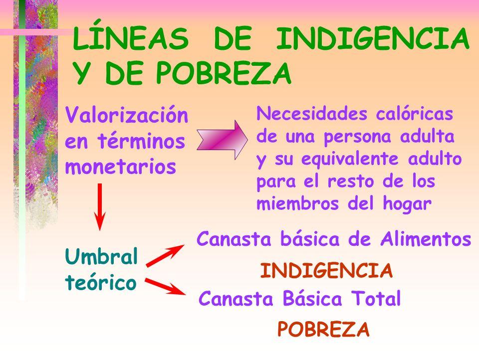LÍNEAS DE INDIGENCIA Y DE POBREZA Valorización en términos monetarios Necesidades calóricas de una persona adulta y su equivalente adulto para el rest