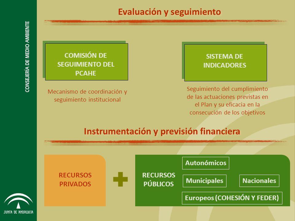 Evaluación y seguimiento COMISIÓN DE SEGUIMIENTO DEL PCAHE Mecanismo de coordinación y seguimiento institucional Seguimiento del cumplimiento de las actuaciones previstas en el Plan y su eficacia en la consecución de los objetivos RECURSOS PRIVADOS RECURSOS PÚBLICOS Autonómicos Europeos (COHESIÓN Y FEDER) Nacionales Municipales SISTEMA DE INDICADORES Instrumentación y previsión financiera