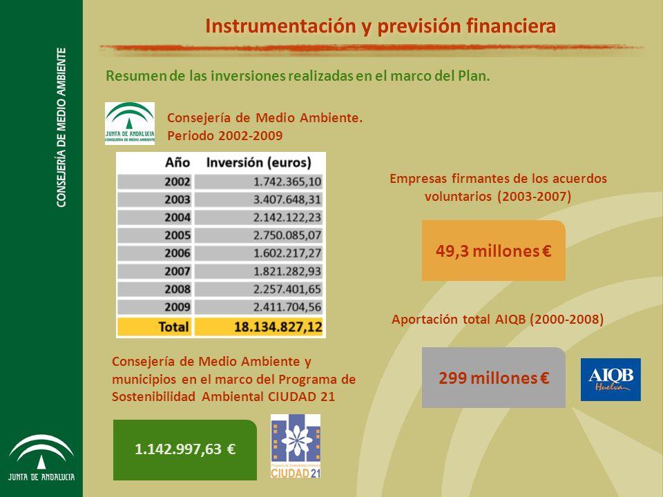 Resumen de las inversiones realizadas en el marco del Plan.