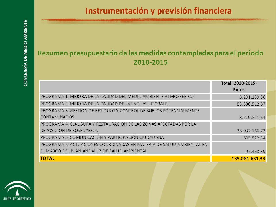Resumen presupuestario de las medidas contempladas para el periodo 2010-2015 Instrumentación y previsión financiera