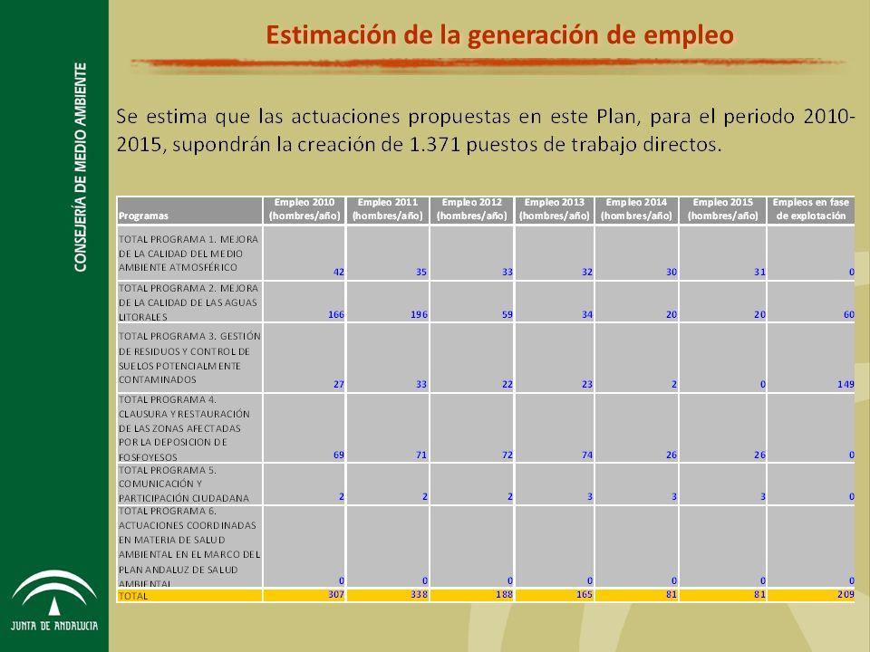 Estimación de la generación de empleo