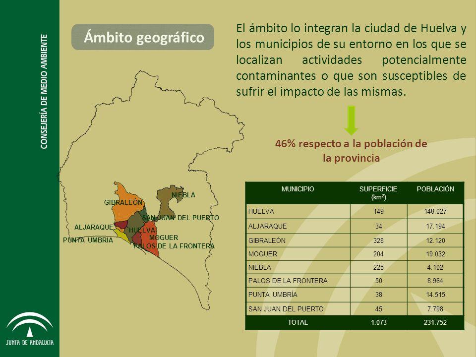GIBRALEÓN NIEBLA ALJARAQUE SAN JUAN DEL PUERTO HUELVA PALOS DE LA FRONTERA PUNTA UMBRIA MOGUER El ámbito lo integran la ciudad de Huelva y los municipios de su entorno en los que se localizan actividades potencialmente contaminantes o que son susceptibles de sufrir el impacto de las mismas.