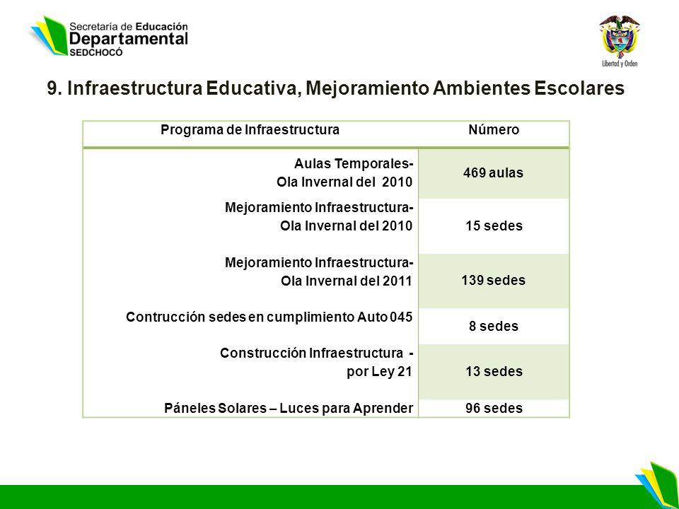 9. Infraestructura Educativa, Mejoramiento Ambientes Escolares Programa de InfraestructuraNúmero Aulas Temporales- Ola Invernal del 2010 469 aulas Mej