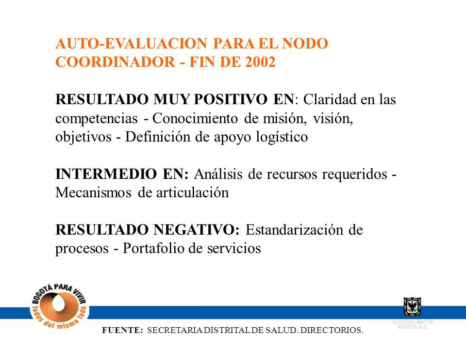 FUENTE: SECRETARIA DISTRITAL DE SALUD. DIRECTORIOS. AUTO-EVALUACION PARA EL NODO COORDINADOR - FIN DE 2002 RESULTADO MUY POSITIVO EN: Claridad en las