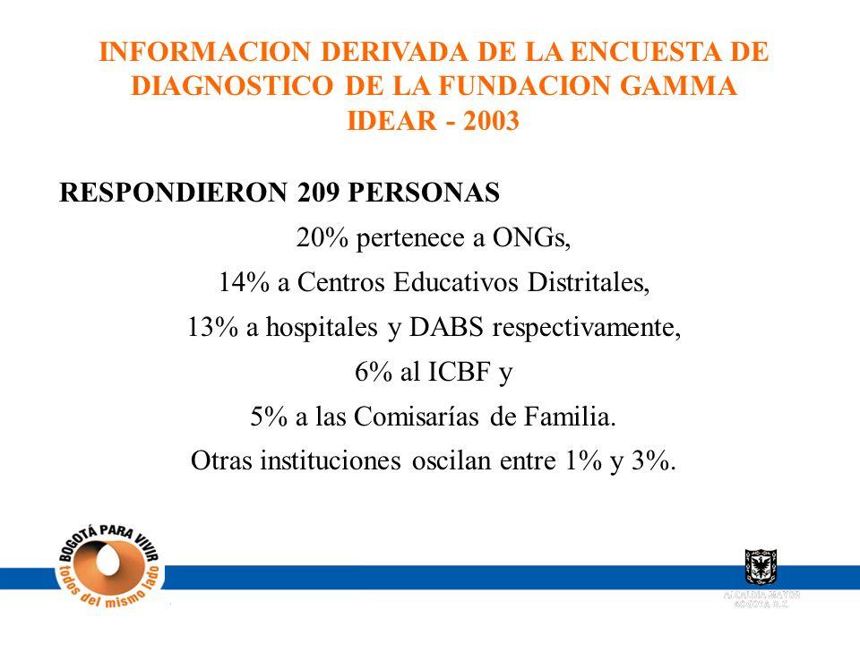 INFORMACION DERIVADA DE LA ENCUESTA DE DIAGNOSTICO DE LA FUNDACION GAMMA IDEAR - 2003 RESPONDIERON 209 PERSONAS 20% pertenece a ONGs, 14% a Centros Ed