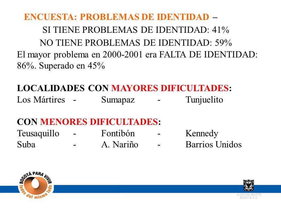 ENCUESTA: PROBLEMAS DE IDENTIDAD – SI TIENE PROBLEMAS DE IDENTIDAD: 41% NO TIENE PROBLEMAS DE IDENTIDAD: 59% El mayor problema en 2000-2001 era FALTA