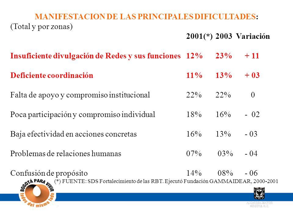 MANIFESTACION DE LAS PRINCIPALES DIFICULTADES: (Total y por zonas) 2001(*)2003 Variación Insuficiente divulgación de Redes y sus funciones 12% 23%+ 11