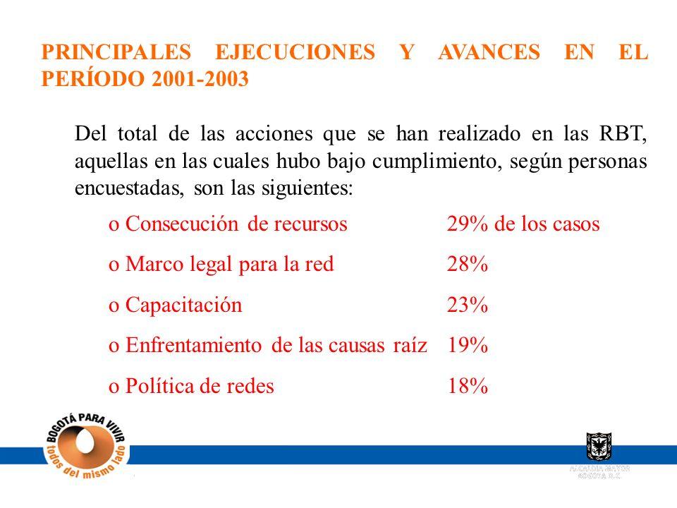 PRINCIPALES EJECUCIONES Y AVANCES EN EL PERÍODO 2001-2003 Del total de las acciones que se han realizado en las RBT, aquellas en las cuales hubo bajo