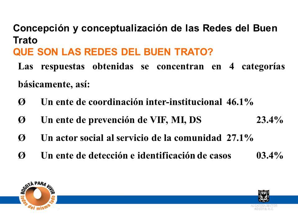 Concepción y conceptualización de las Redes del Buen Trato QUE SON LAS REDES DEL BUEN TRATO? Las respuestas obtenidas se concentran en 4 categorías bá