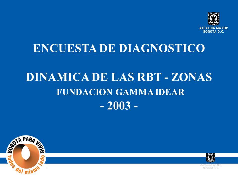 ENCUESTA DE DIAGNOSTICO DINAMICA DE LAS RBT - ZONAS FUNDACION GAMMA IDEAR - 2003 -
