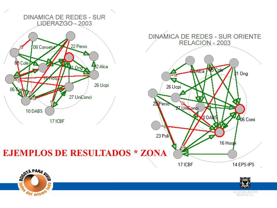 EJEMPLOS DE RESULTADOS * ZONA