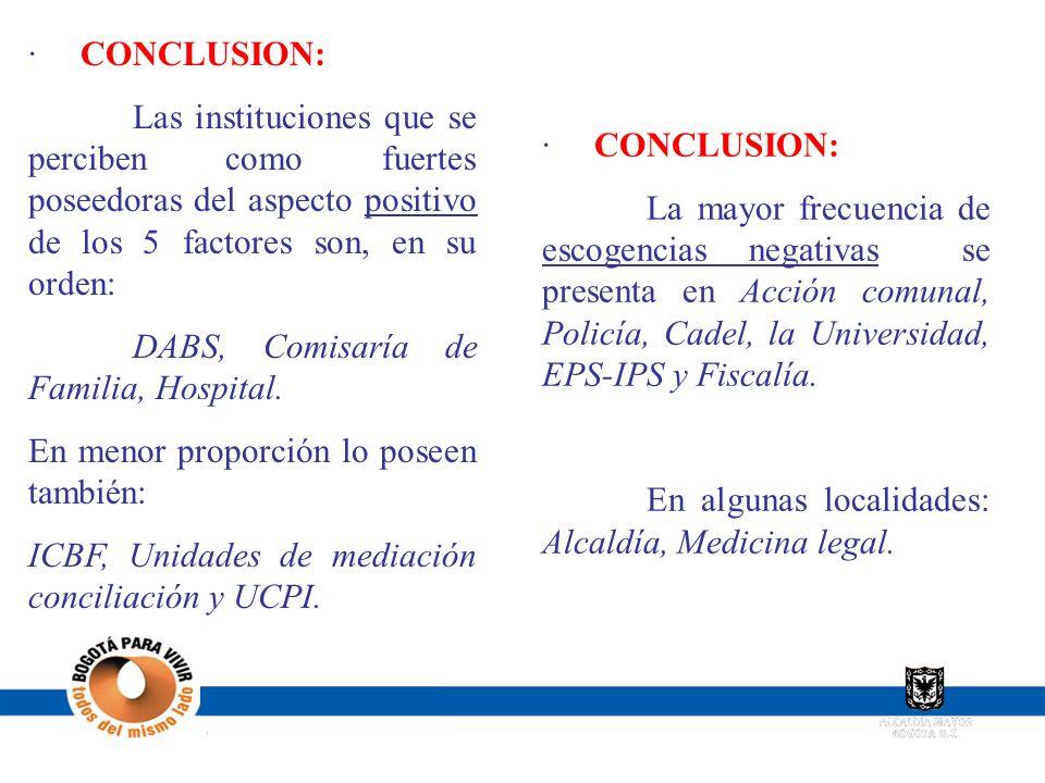 · CONCLUSION: Las instituciones que se perciben como fuertes poseedoras del aspecto positivo de los 5 factores son, en su orden: DABS, Comisaría de Fa