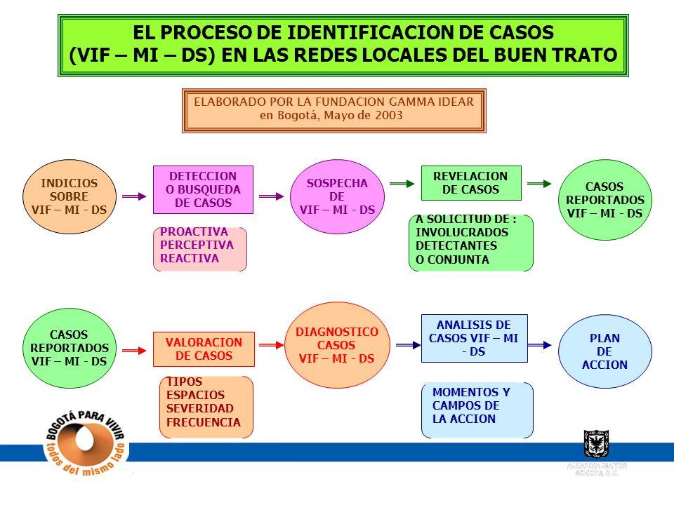 DIAGRAMA DEL MODELO EL PROCESO DE IDENTIFICACION DE CASOS (VIF – MI – DS) EN LAS REDES LOCALES DEL BUEN TRATO ELABORADO POR LA FUNDACION GAMMA IDEAR e