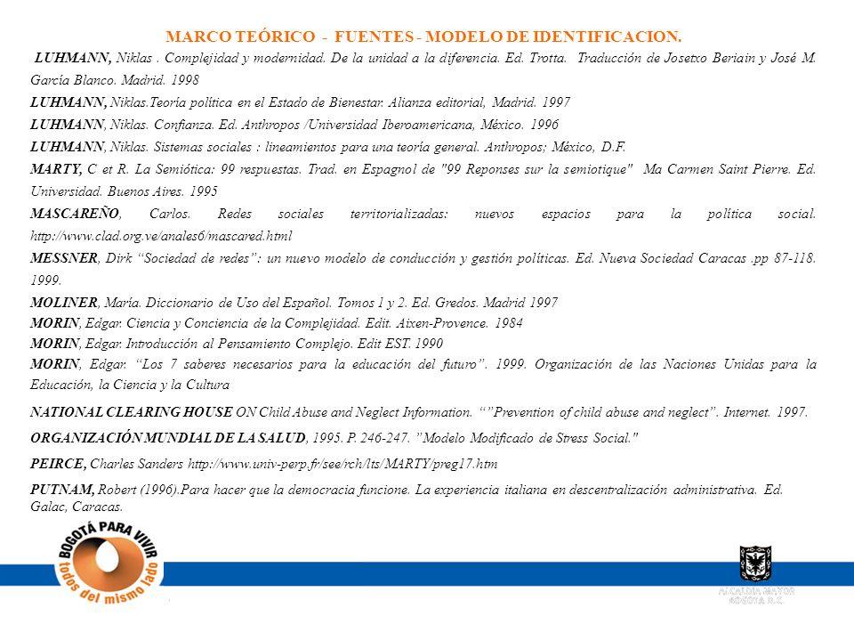 MARCO TEÓRICO - FUENTES - MODELO DE IDENTIFICACION. LUHMANN, Niklas. Complejidad y modernidad. De la unidad a la diferencia. Ed. Trotta. Traducción de