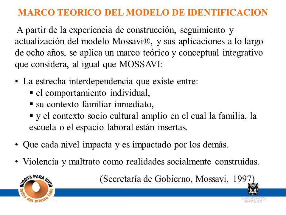 MARCO TEORICO DEL MODELO DE IDENTIFICACION A partir de la experiencia de construcción, seguimiento y actualización del modelo Mossavi®, y sus aplicaci
