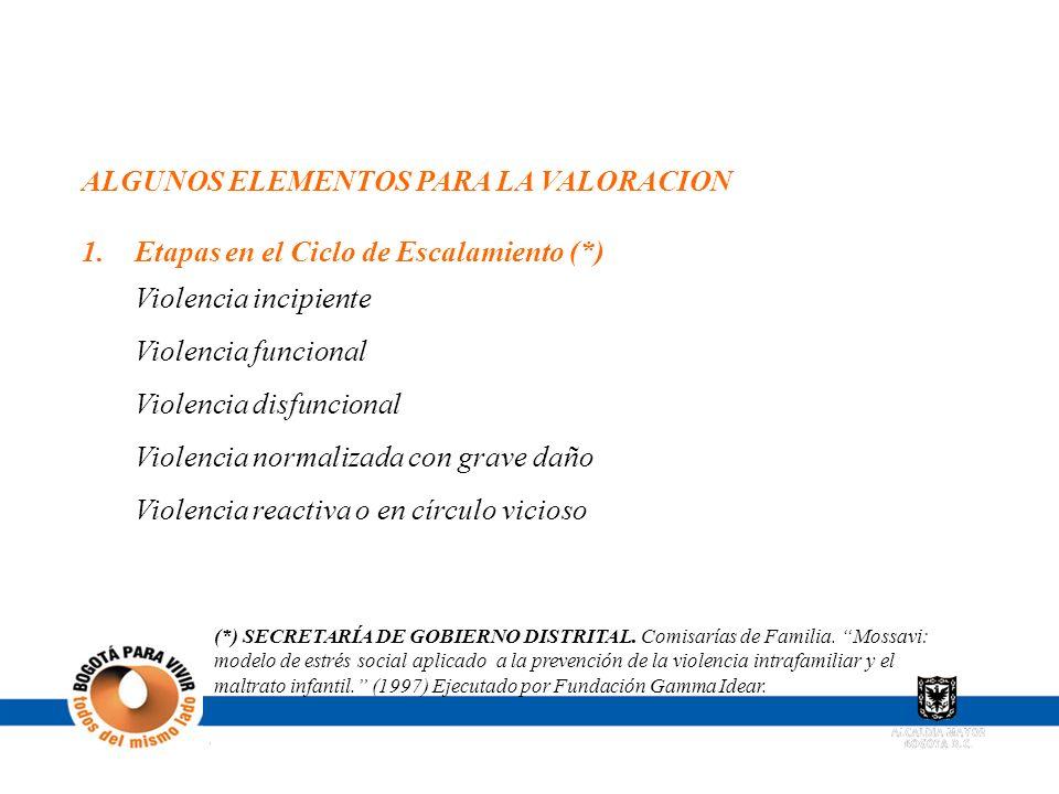ALGUNOS ELEMENTOS PARA LA VALORACION 1.Etapas en el Ciclo de Escalamiento (*) Violencia incipiente Violencia funcional Violencia disfuncional Violenci
