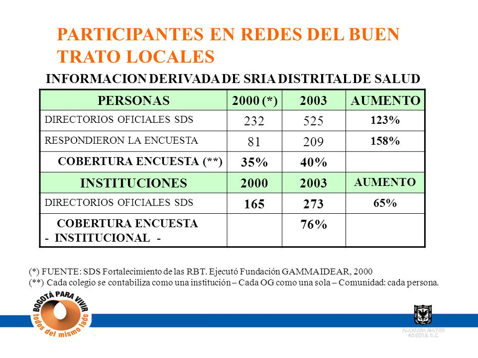 PARTICIPANTES EN REDES DEL BUEN TRATO LOCALES PERSONAS2000 (*)2003AUMENTO DIRECTORIOS OFICIALES SDS 232525 123% RESPONDIERON LA ENCUESTA 81209 158% CO