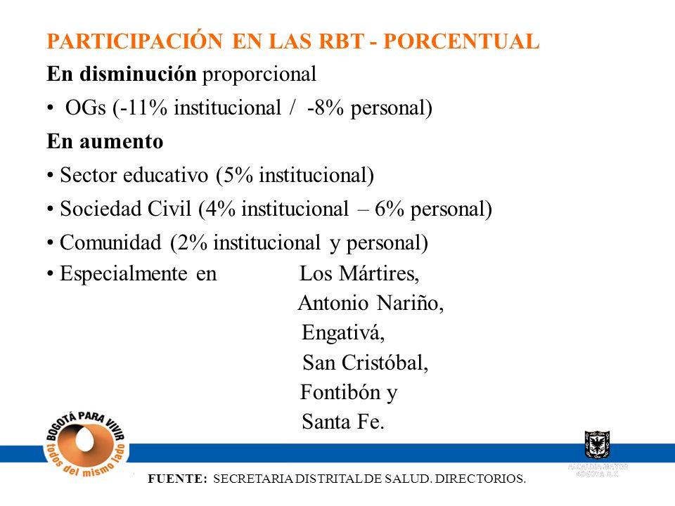 FUENTE: SECRETARIA DISTRITAL DE SALUD. DIRECTORIOS. PARTICIPACIÓN EN LAS RBT - PORCENTUAL En disminución proporcional OGs (-11% institucional / -8% pe
