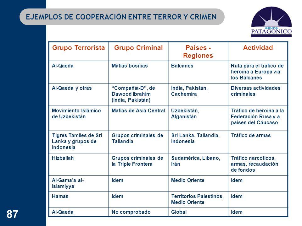 87 EJEMPLOS DE COOPERACIÓN ENTRE TERROR Y CRIMEN Grupo TerroristaGrupo CriminalPaíses - Regiones Actividad Al-QaedaMafias bosniasBalcanesRuta para el