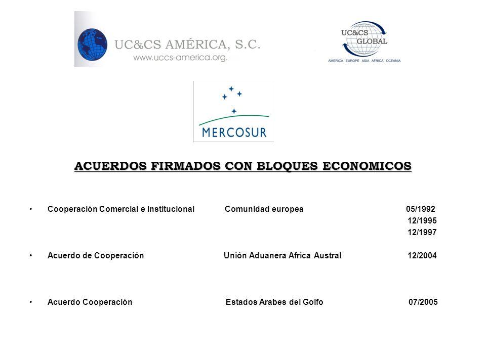 ACUERDOS FIRMADOS CON BLOQUES ECONOMICOS Cooperación Comercial e Institucional Comunidad europea 05/1992 12/1995 12/1997 Acuerdo de Cooperación Unión