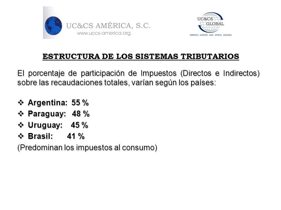 ESTRUCTURA DE LOS SISTEMAS TRIBUTARIOS El porcentaje de participación de Impuestos (Directos e Indirectos) sobre las recaudaciones totales, varían seg