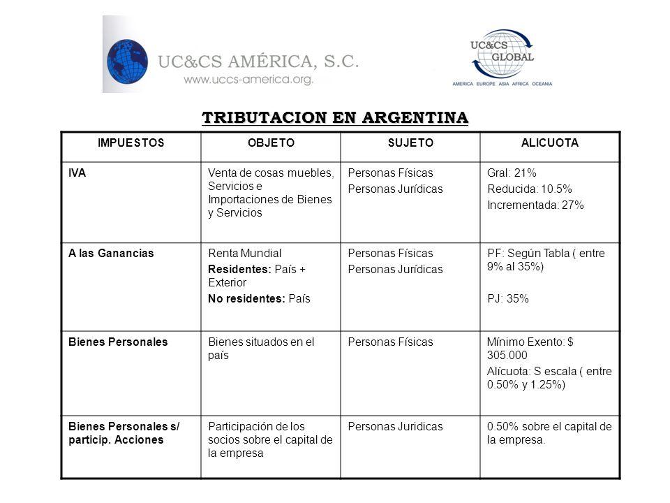 TRIBUTACION EN ARGENTINA IMPUESTOSOBJETOSUJETOALICUOTA IVAVenta de cosas muebles, Servicios e Importaciones de Bienes y Servicios Personas Físicas Per