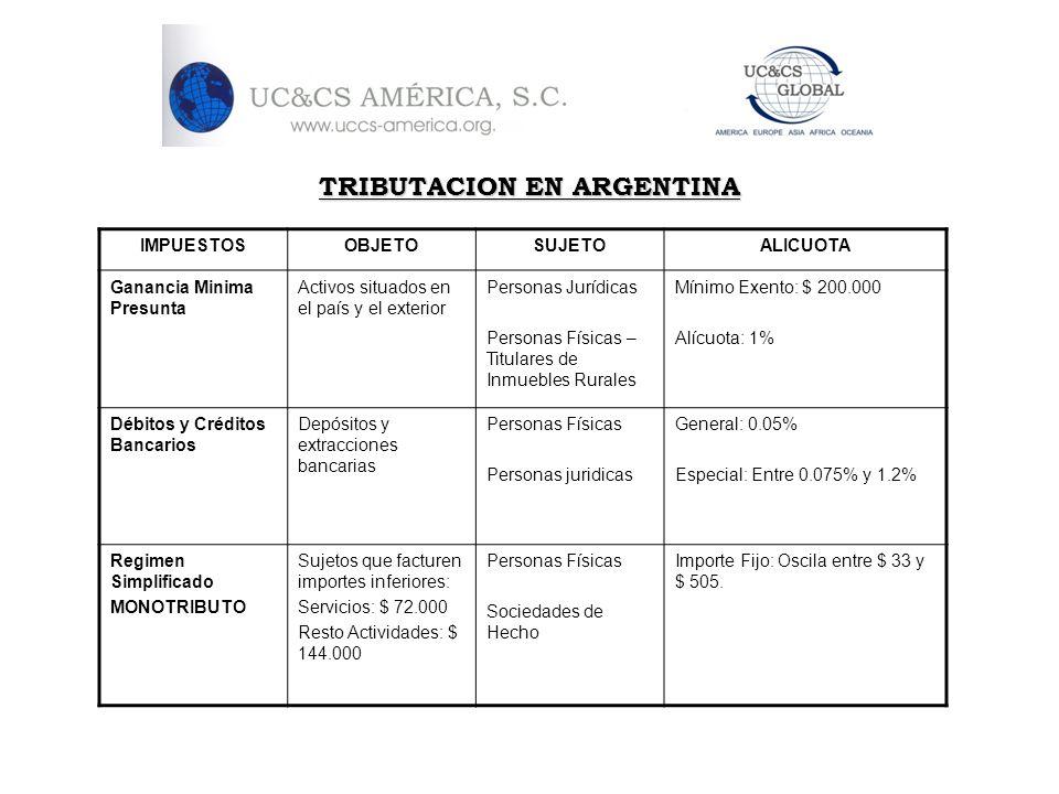 TRIBUTACION EN ARGENTINA IMPUESTOSOBJETOSUJETOALICUOTA Ganancia Minima Presunta Activos situados en el país y el exterior Personas Jurídicas Personas