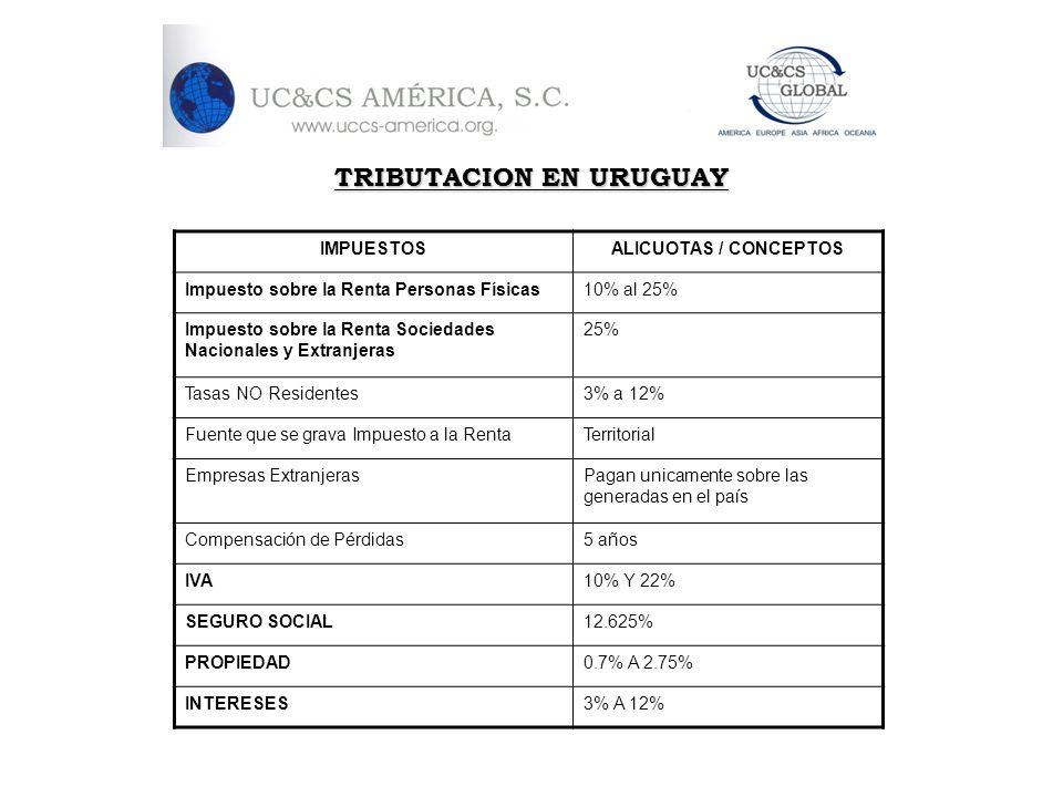 TRIBUTACION EN URUGUAY IMPUESTOSALICUOTAS / CONCEPTOS Impuesto sobre la Renta Personas Físicas10% al 25% Impuesto sobre la Renta Sociedades Nacionales
