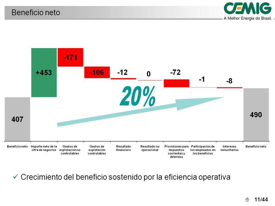 11/44 Beneficio neto Crecimiento del beneficio sostenido por la eficiencia operativa