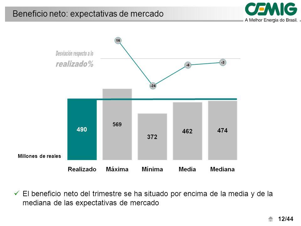 12/44 Beneficio neto: expectativas de mercado Millones de reales El beneficio neto del trimestre se ha situado por encima de la media y de la mediana de las expectativas de mercado