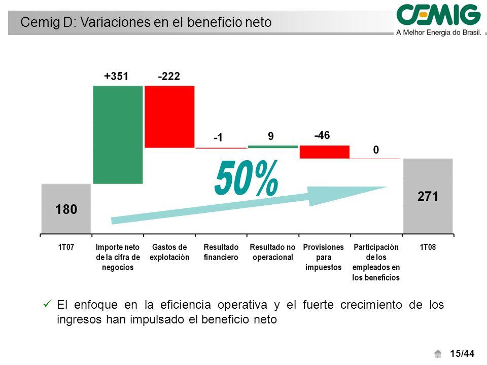 15/44 El enfoque en la eficiencia operativa y el fuerte crecimiento de los ingresos han impulsado el beneficio neto Cemig D: Variaciones en el beneficio neto
