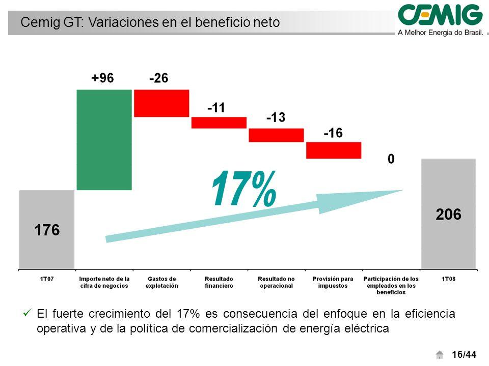 16/44 El fuerte crecimiento del 17% es consecuencia del enfoque en la eficiencia operativa y de la política de comercialización de energía eléctrica Cemig GT: Variaciones en el beneficio neto