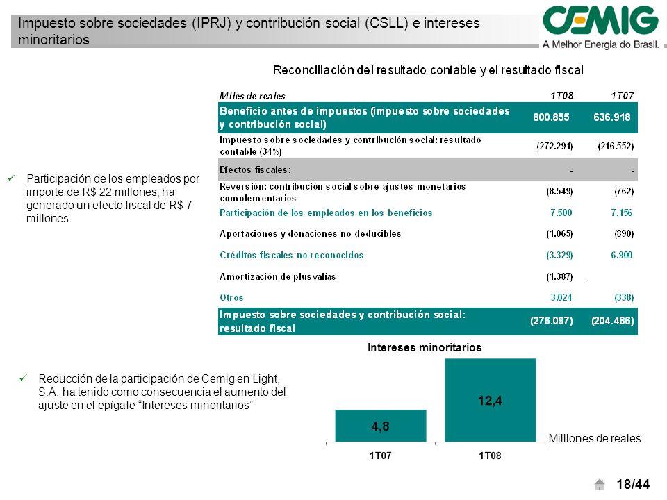 18/44 Impuesto sobre sociedades (IPRJ) y contribución social (CSLL) e intereses minoritarios Milllones de reales Intereses minoritarios Reducción de la participación de Cemig en Light, S.A.