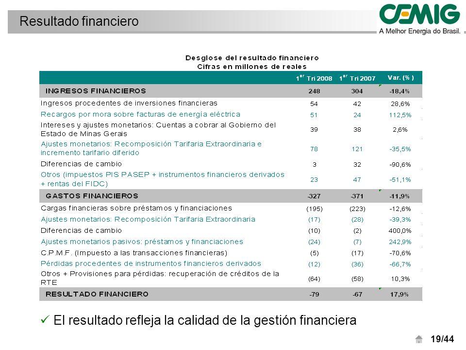 19/44 El resultado refleja la calidad de la gestión financiera Resultado financiero