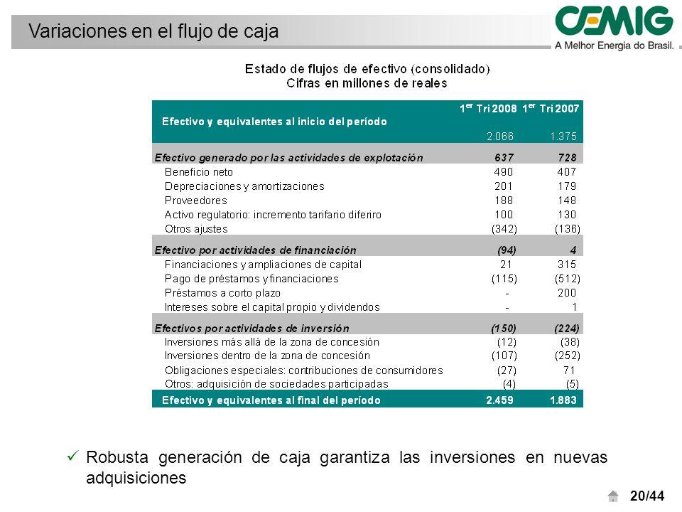 20/44 Robusta generación de caja garantiza las inversiones en nuevas adquisiciones Variaciones en el flujo de caja