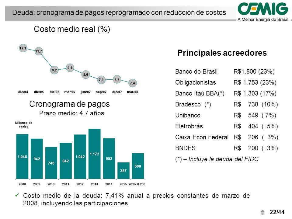 22/44 Costo medio de la deuda: 7,41% anual a precios constantes de marzo de 2008, incluyendo las participaciones Prazo medio: 4,7 años Cronograma de pagos Costo medio real (%) Deuda: cronograma de pagos reprogramado con reducción de costos Banco do Brasil R$1.800 (23%) ObligacionistasR$ 1.753 (23%) Banco Itaú BBA(*)R$ 1.303 (17%) Bradesco(*)R$ 738 (10%) UnibancoR$ 549 ( 7%) EletrobrásR$ 404 ( 5%) Caixa Econ.Federal R$ 206 ( 3%) BNDESR$ 200 ( 3%) (*) – Incluye la deuda del FIDC Principales acreedores