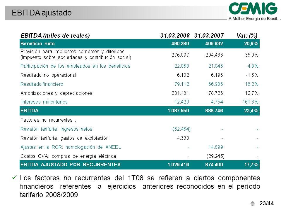 23/44 Los factores no recurrentes del 1T08 se refieren a ciertos componentes financieros referentes a ejercicios anteriores reconocidos en el período tarifario 2008/2009 EBITDA ajustado