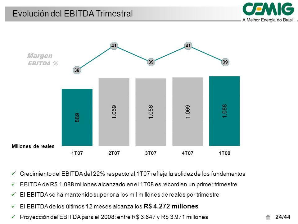 24/44 Crecimiento del EBITDA del 22% respecto al 1T07 refleja la solidez de los fundamentos EBITDA de R$ 1.088 millones alcanzado en el 1T08 es récord en un primer trimestre El EBITDA se ha mantenido superior a los mil millones de reales por trimestre El EBITDA de los últimos 12 meses alcanza los R$ 4.272 millones Proyección del EBITDA para el 2008: entre R$ 3.647 y R$ 3.971 millones Evolución del EBITDA Trimestral Millones de reales