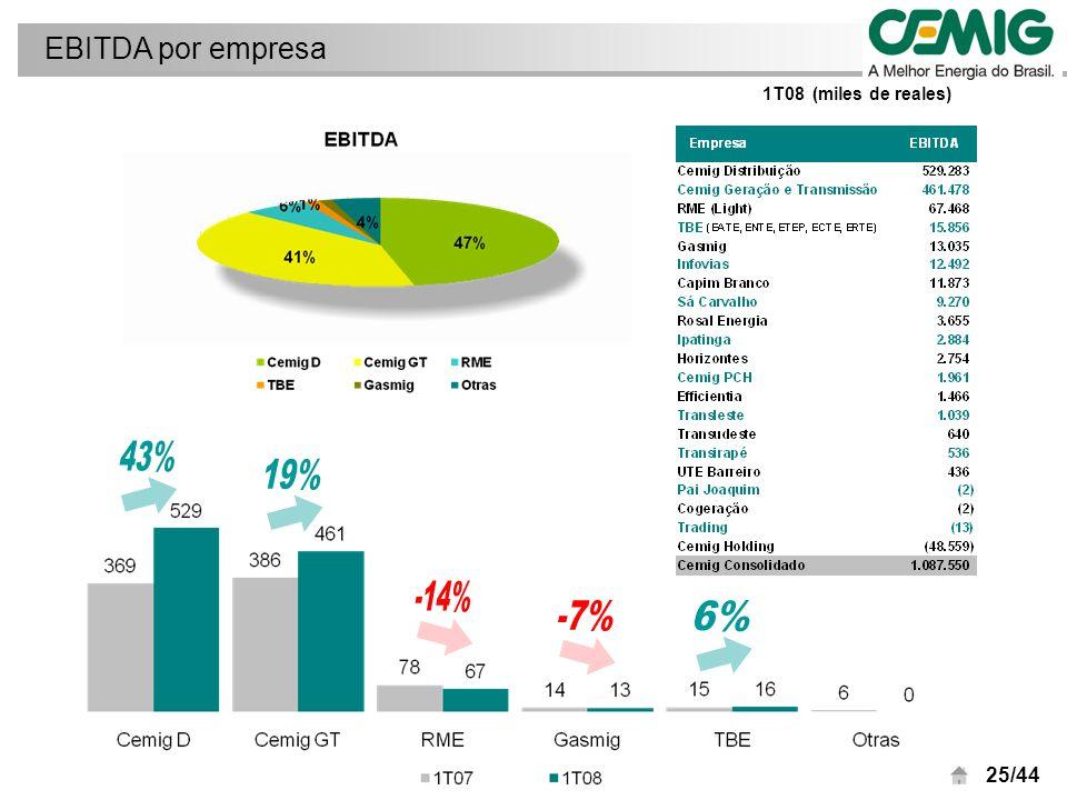 25/44 EBITDA por empresa 1T08 (miles de reales)