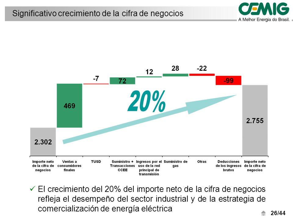 26/44 Significativo crecimiento de la cifra de negocios El crecimiento del 20% del importe neto de la cifra de negocios refleja el desempeño del sector industrial y de la estrategia de comercialización de energía eléctrica