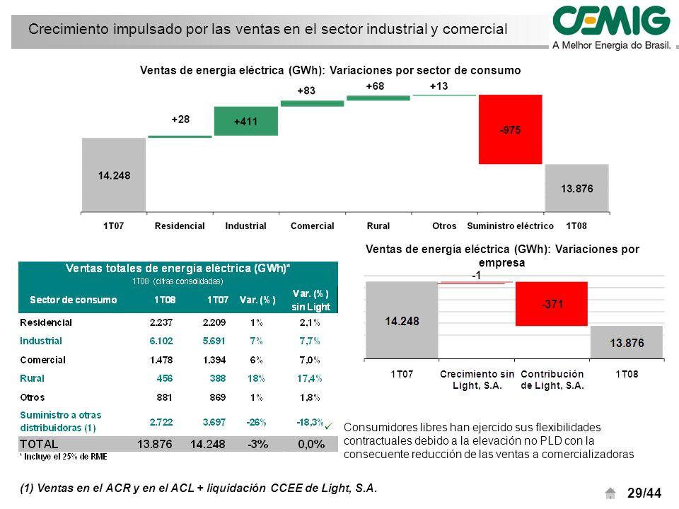 29/44 Ventas de energía eléctrica (GWh): Variaciones por empresa Ventas de energía eléctrica (GWh): Variaciones por sector de consumo (1) Ventas en el ACR y en el ACL + liquidación CCEE de Light, S.A.