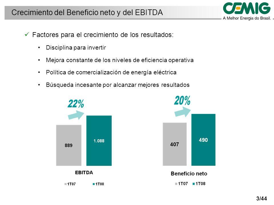 3/44 Factores para el crecimiento de los resultados: Disciplina para invertir Mejora constante de los niveles de eficiencia operativa Política de comercialización de energía eléctrica Búsqueda incesante por alcanzar mejores resultados Crecimiento del Beneficio neto y del EBITDA