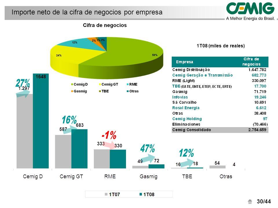 30/44 Importe neto de la cifra de negocios por empresa 1T08 (miles de reales)