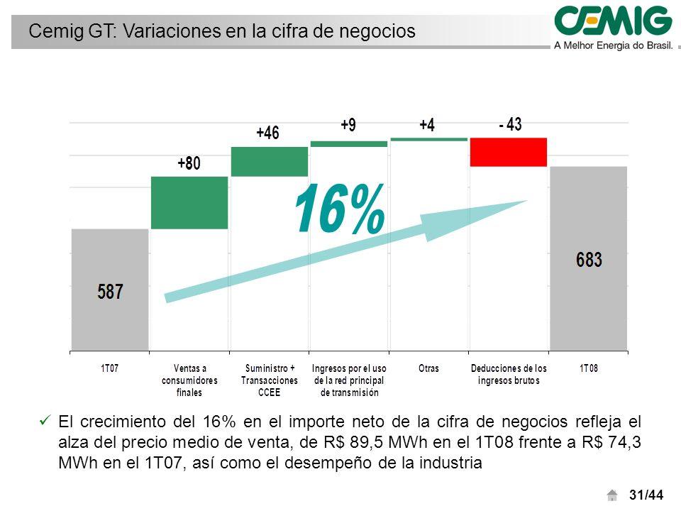 31/44 El crecimiento del 16% en el importe neto de la cifra de negocios refleja el alza del precio medio de venta, de R$ 89,5 MWh en el 1T08 frente a R$ 74,3 MWh en el 1T07, así como el desempeño de la industria Cemig GT: Variaciones en la cifra de negocios