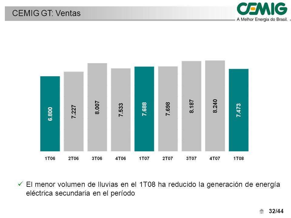32/44 El menor volumen de lluvias en el 1T08 ha reducido la generación de energía eléctrica secundaria en el período CEMIG GT: Ventas