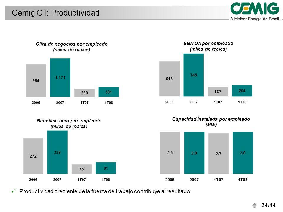 34/44 Cemig GT: Productividad Cifra de negocios por empleado (miles de reales) Beneficio neto por empleado (miles de reales) EBITDA por empleado (miles de reales) Capacidad instalada por empleado (MW) Productividad creciente de la fuerza de trabajo contribuye al resultado