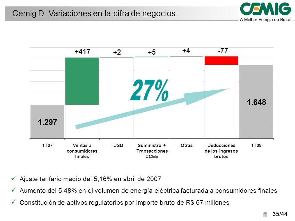 35/44 Cemig D: Variaciones en la cifra de negocios Ajuste tarifario medio del 5,16% en abril de 2007 Aumento del 5,48% en el volumen de energía eléctrica facturada a consumidores finales Constitución de activos regulatorios por importe bruto de R$ 67 millones